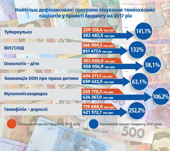 Активісти домоглися від уряду збільшити бюджет на ліки на 2 млрд грн.