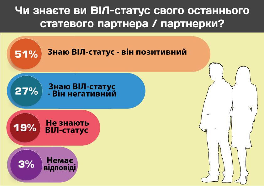 Сеть проведет исследование «Поведенческие практики ВИЧ-положительных взрослых»