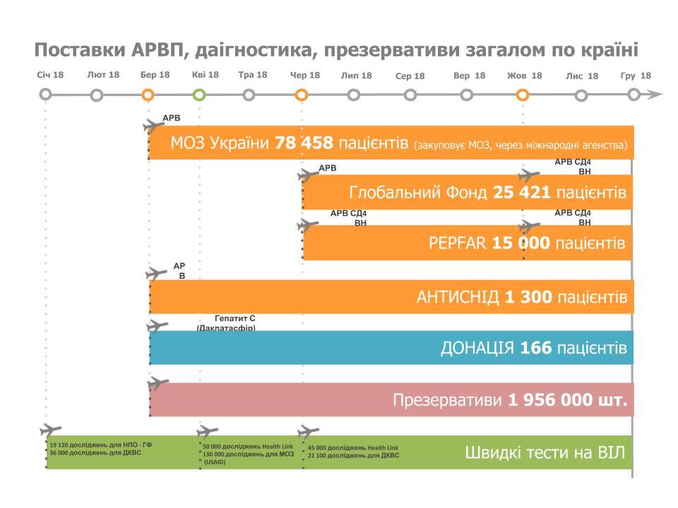 Інформація щодо постачання АРВ препаратів та діагностичних товарів