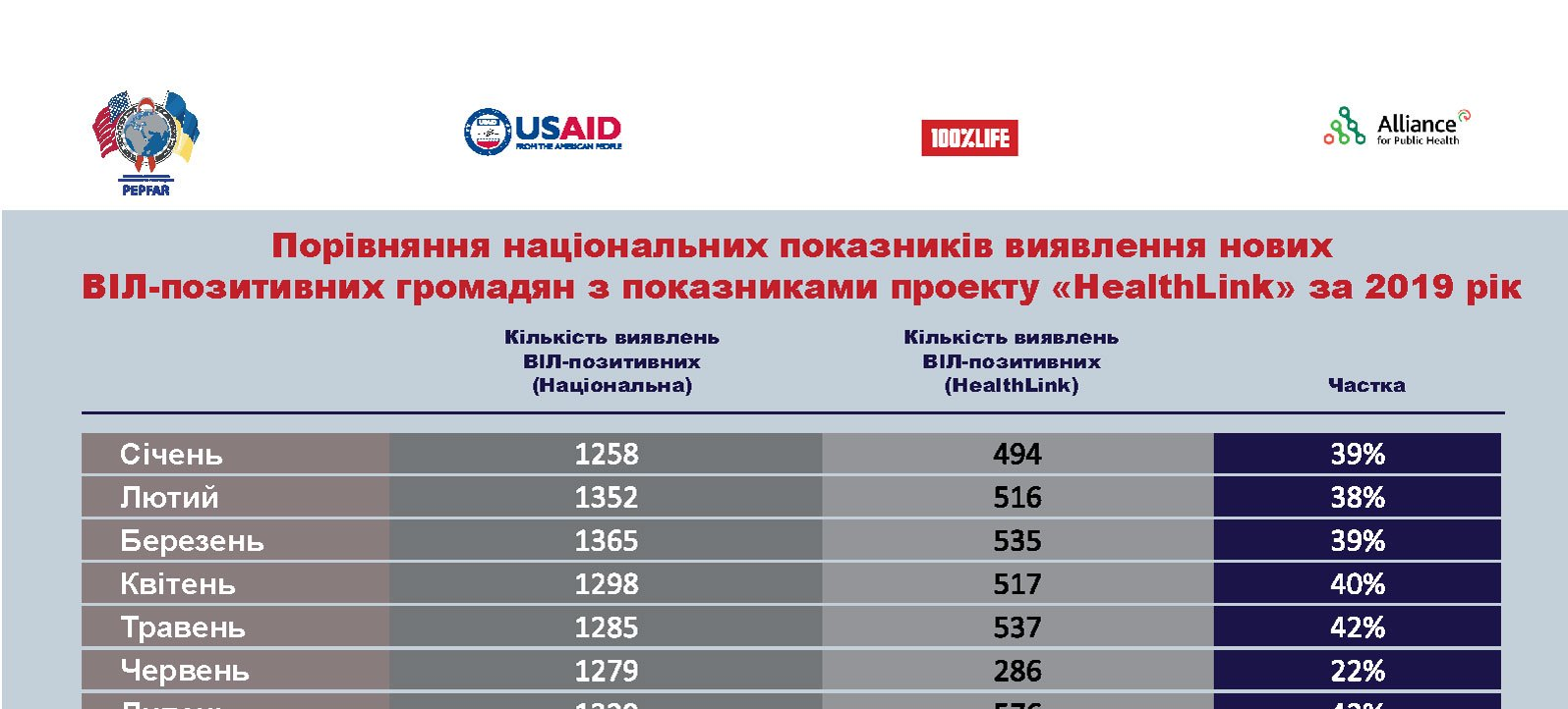 About 6 000 lives saved: USAID HealthLink saved every third new HIV patient in 2019